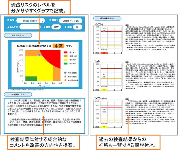 LOX,indexの詳細につきましては、下記ホームページをご参照下さい。